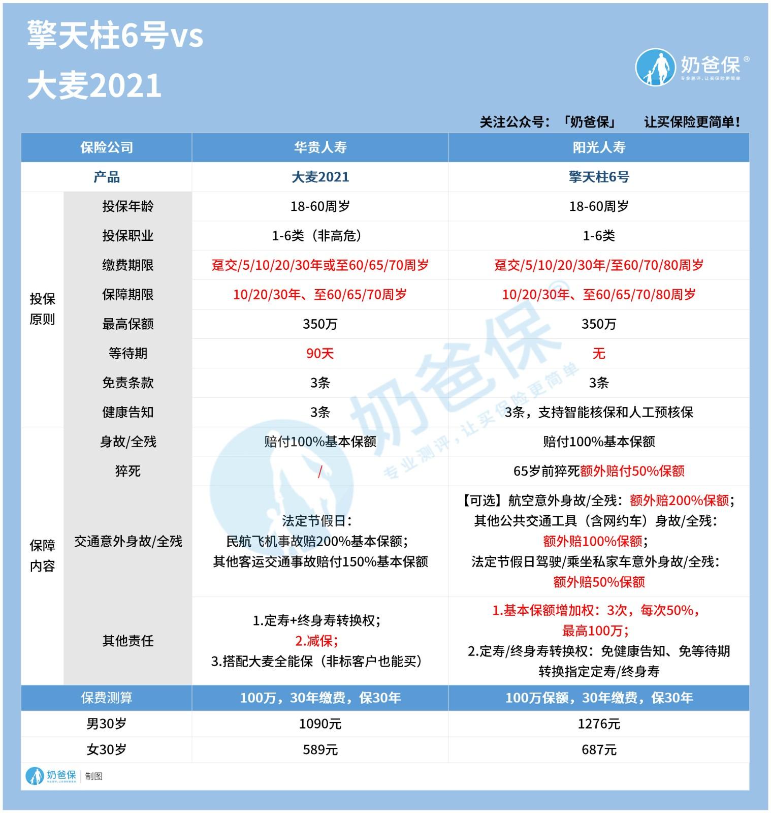 阳光擎天柱6号定期寿险vs华贵大麦2021