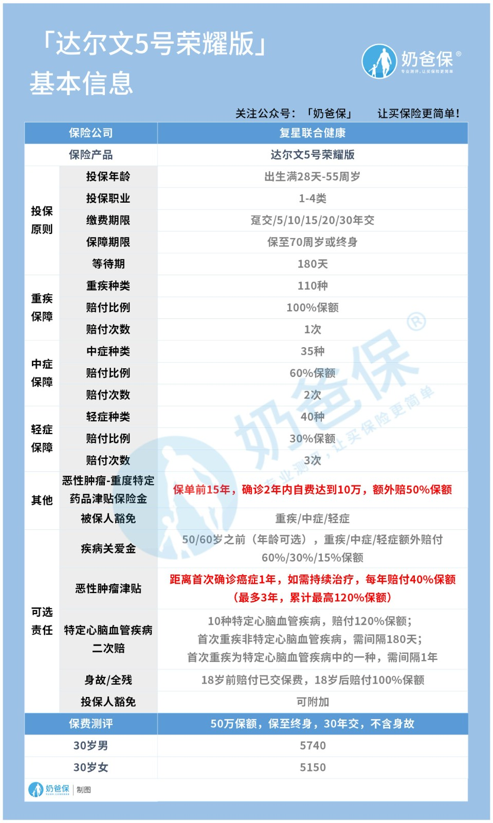 复联达尔文5号荣耀版保险内容表