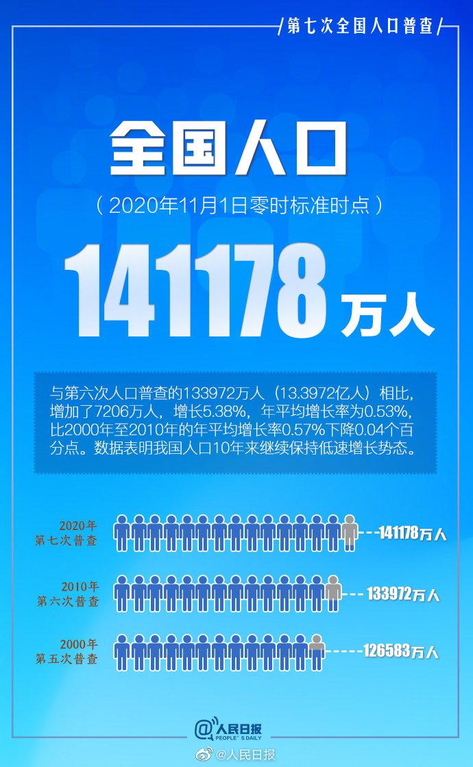 第七次全国人口普查