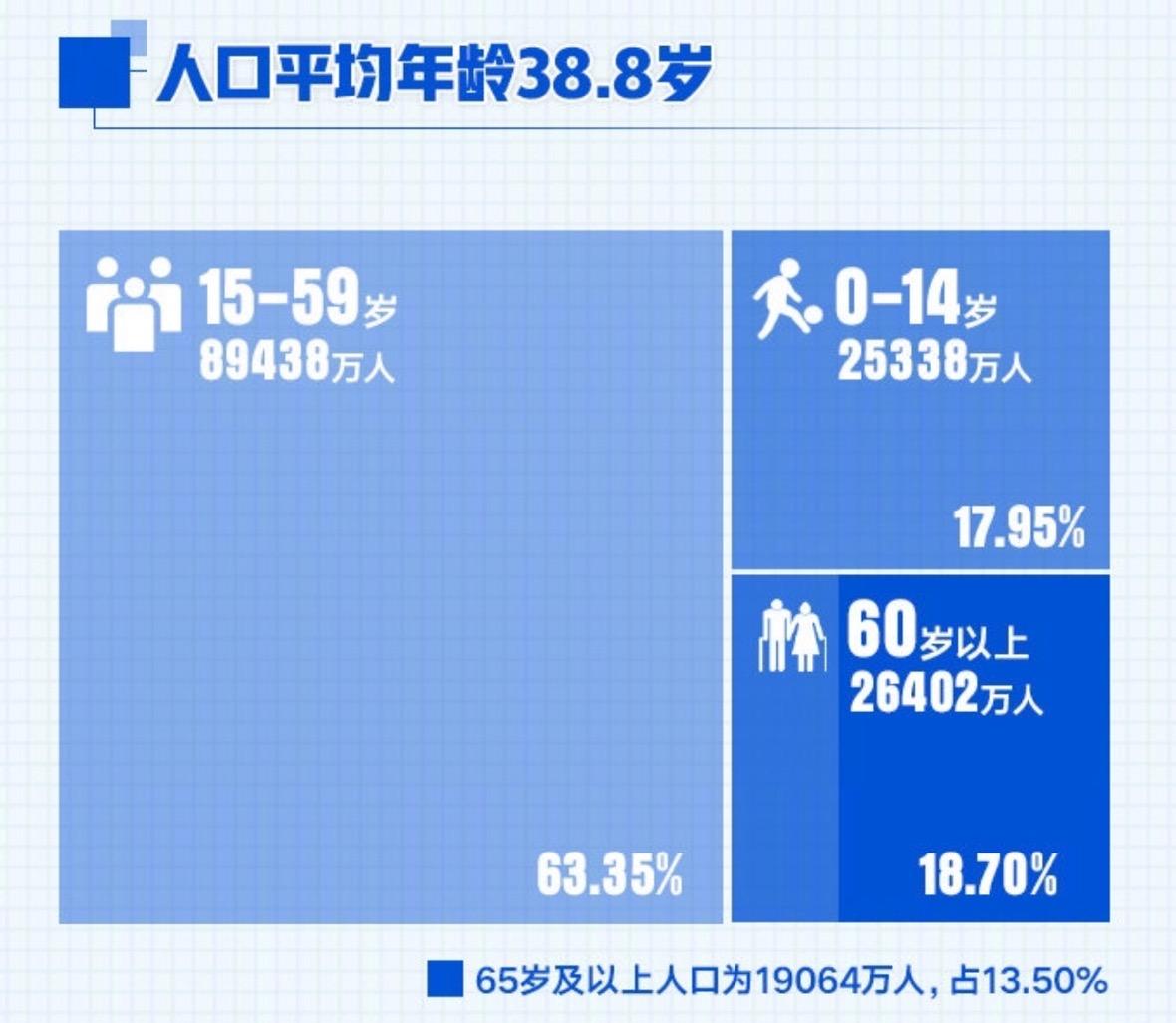 人口老龄化趋势逐年显现