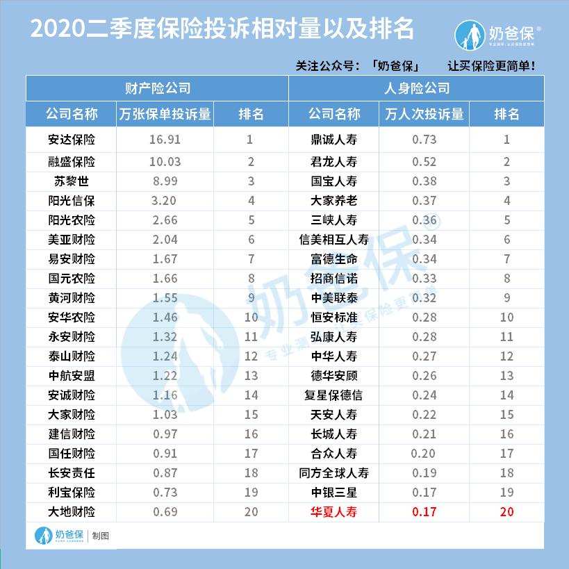 2020二季度保险投诉相对量排名