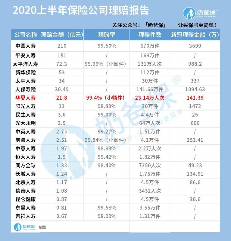 2020上半年保险公司理赔排名