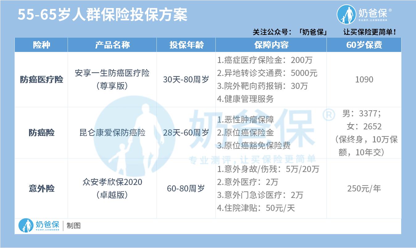 55-65岁人群保险投保方案