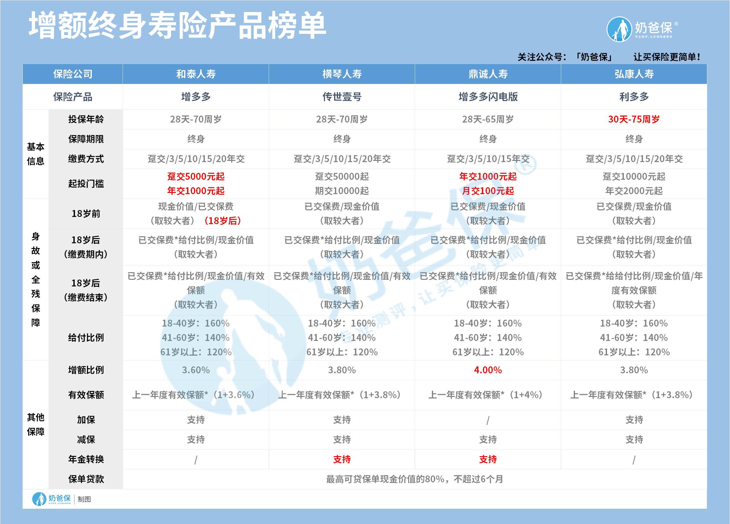 增额终身寿险产品榜单