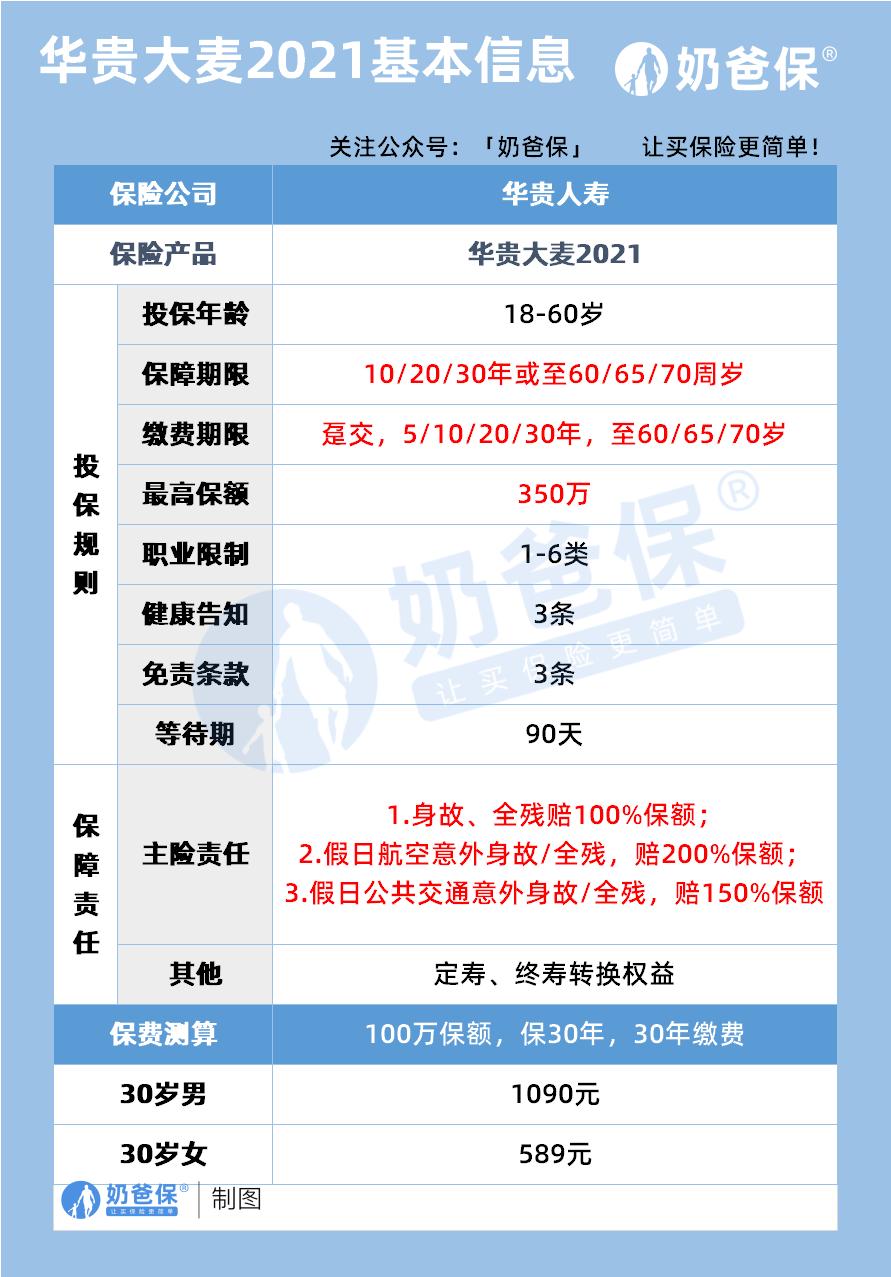华贵大麦2021基本信息
